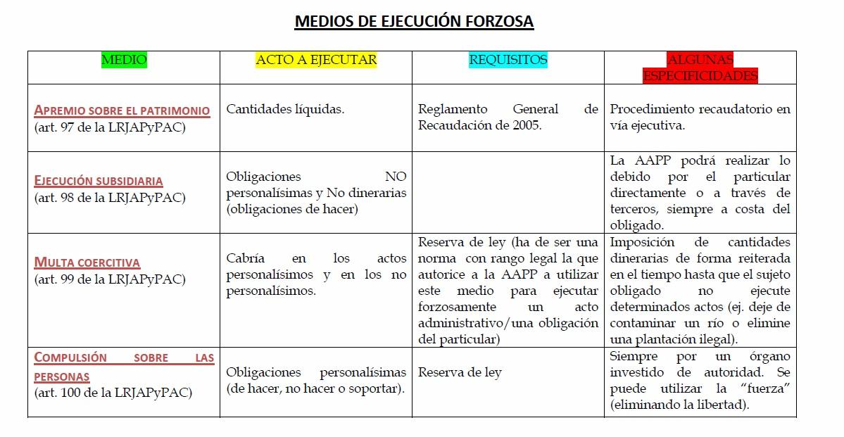 Ley 30/1992 actualizada pdf 2013