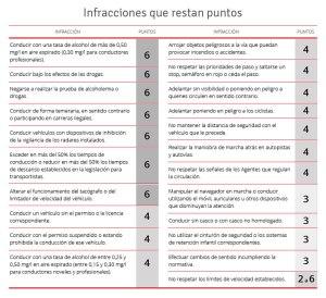 tabla-sanciones-puntos_13_febrero_2014_